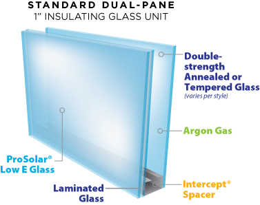 Hurricane Impact Window Replacement Karoly Windows and Doors Dual Pane Insulating Glass ProSolar Shade LowE Glass Annealed Tempered Argo Gas Intercept Spacer Laminated Glass Replacement