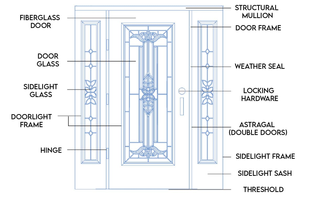 The BHI System map of the BHI front entry door system Karoly Windows and Door Replacement Exterior Doors Clearwater St Petersburg Tampa