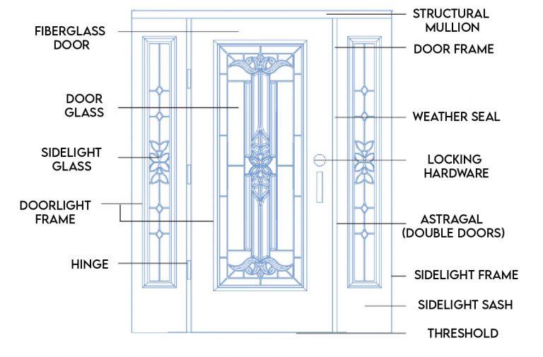 The BHI System Karoly Windows and Doors Replacement Front Doors in Clearwater Palm Harbor Largo Tampa St Petersburg Exterior Door Details