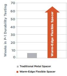 Warm Edge Flexible Spacer Durability Testing Chart Masonite Karoly Windows and Doors Clearwater Palm Harbor Tampa St Petersburg Largo