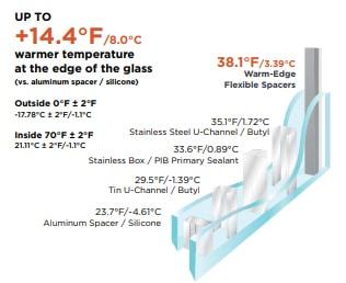 Warm Edge Flexible Spacer Energy Savings Masonite Karoly Windows and Doors Clearwater Palm Harbor Tampa St Petersburg Largo
